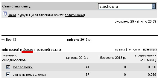 spichca-statistika-google-01.05.13